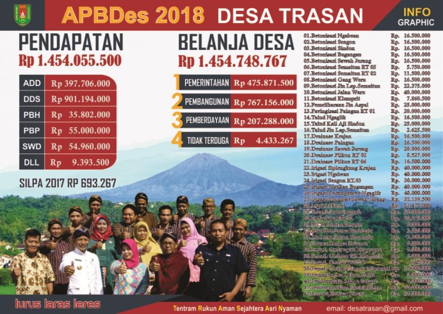 Image : APBDes 2018 Desa Trasan